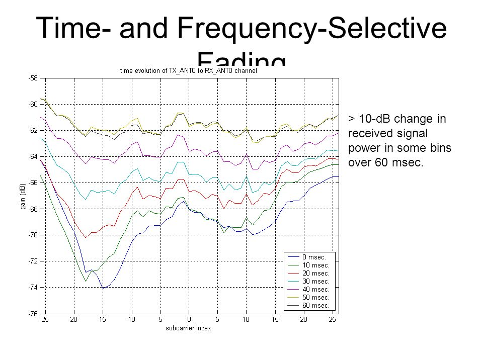 Time- and Frequency-Selective Fading > 10-dB change in received signal power in some bins over 60 msec.