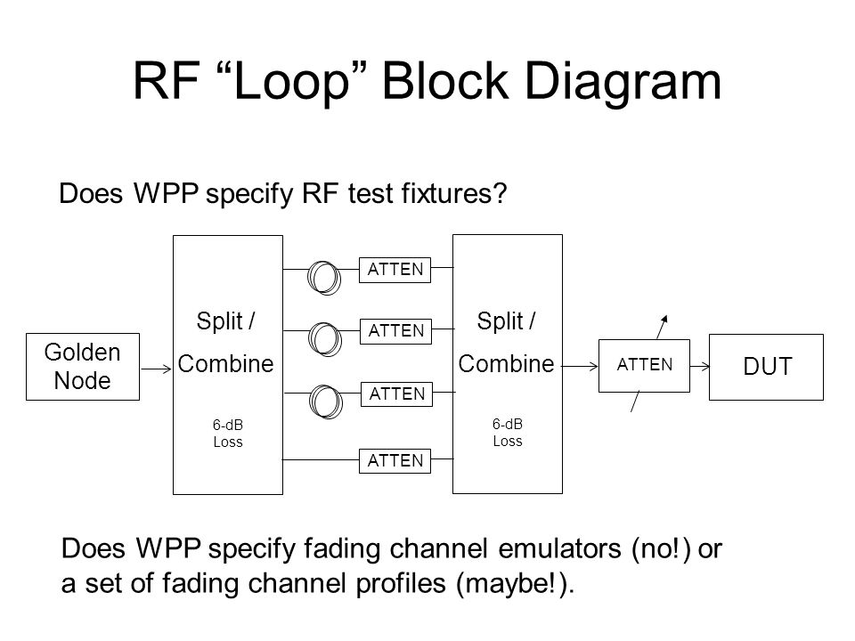 RF Loop Block Diagram Split / Combine 6-dB Loss Split / Combine 6-dB Loss Golden Node DUT ATTEN Does WPP specify RF test fixtures.