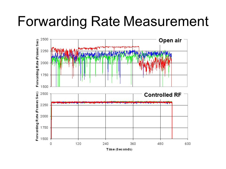 Forwarding Rate Measurement Open air Controlled RF