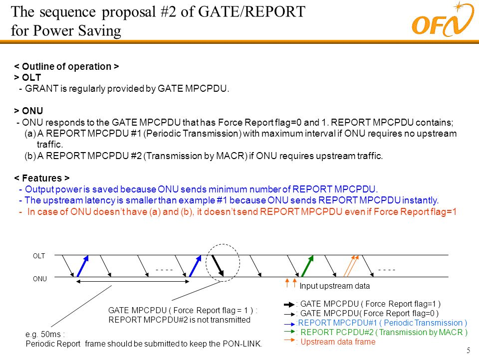 5 The sequence proposal #2 of GATE/REPORT for Power Saving > OLT - GRANT is regularly provided by GATE MPCPDU. > ONU - ONU responds to the GATE MPCPDU