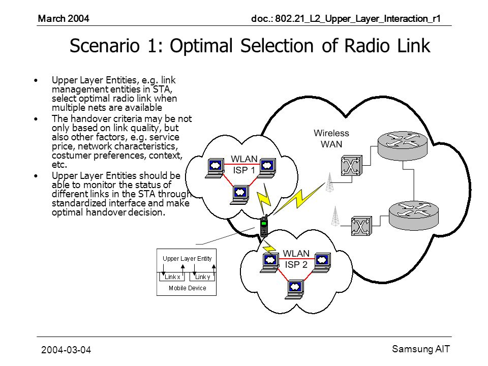March 2004 doc.: _L2_Upper_Layer_Interaction_r1 Samsung AIT Scenario 1: Optimal Selection of Radio Link Upper Layer Entities, e.g.
