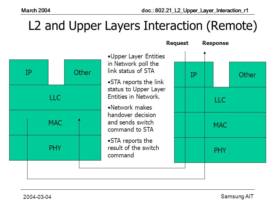 March 2004 doc.: _L2_Upper_Layer_Interaction_r1 Samsung AIT L2 and Upper Layers Interaction (Remote) MAC PHY LLC IPOther LLC Upper Layer Entities in Network poll the link status of STA STA reports the link status to Upper Layer Entities in Network.