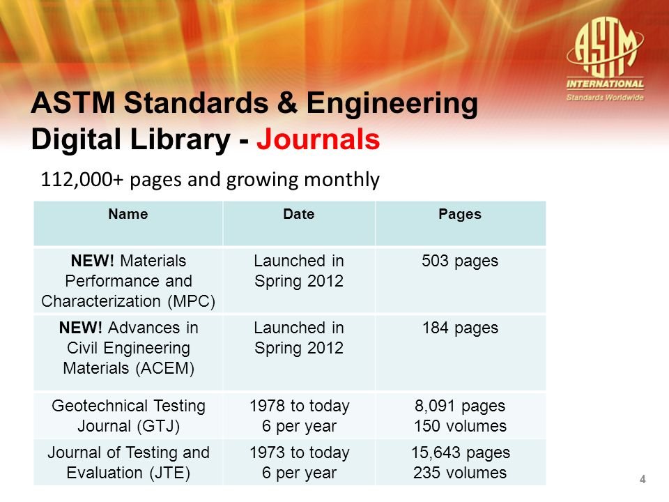 NameDatePages Journal of Cement, Concrete and Aggregates (CCA) 1979 to 20041,414 pages 51 volumes Journal of Composites Technology and Research (JCTR) 1978 to 20034,516 pages 99 volumes Journal of ASTM International (JAI) 1996 to 201226,196 pages 160 volumes Journal of Forensic Sciences (JOFS) 1972 to 200556,205 pages 175 volumes ASTM Standards & Engineering Digital Library - Journals 5