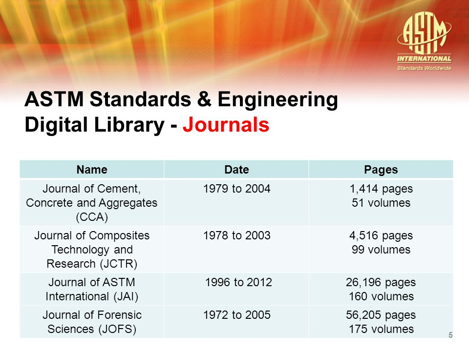The latest engineering research from ASTM Symposia 32,306 papers - all of them peer reviewed Published in book format 1,593 books and growing annually 10-12 added per year 395,844 pages 1931 – today ASTM Standards & Engineering Digital Library – Special Technical Publications (STPs) E-Books 6