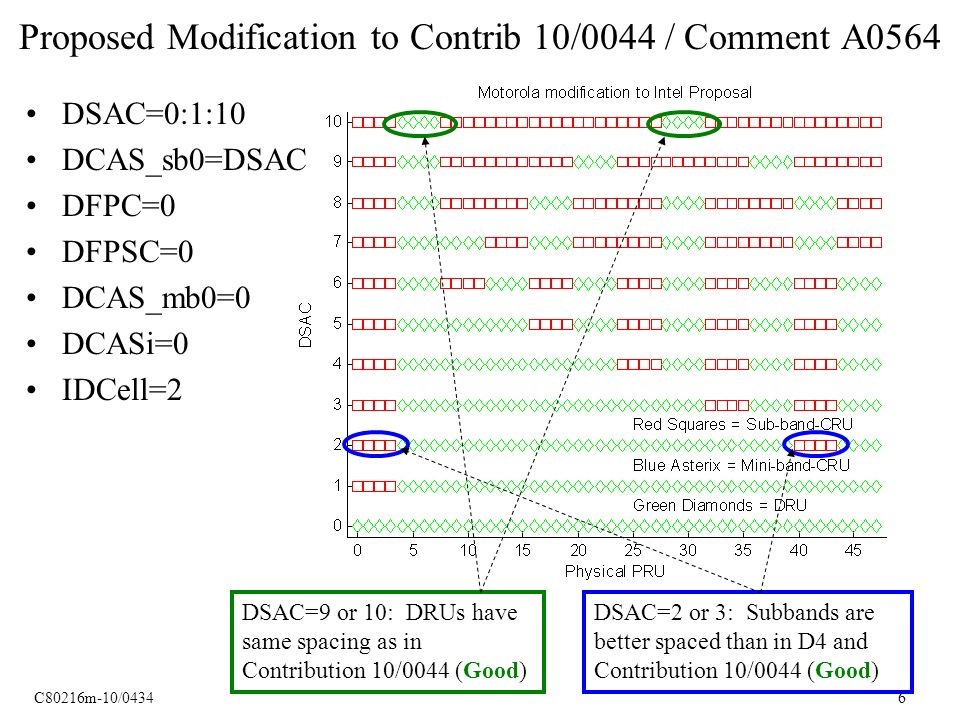 C80216m-10/0434 6 Proposed Modification to Contrib 10/0044 / Comment A0564 DSAC=0:1:10 DCAS_sb0=DSAC DFPC=0 DFPSC=0 DCAS_mb0=0 DCASi=0 IDCell=2 DSAC=2