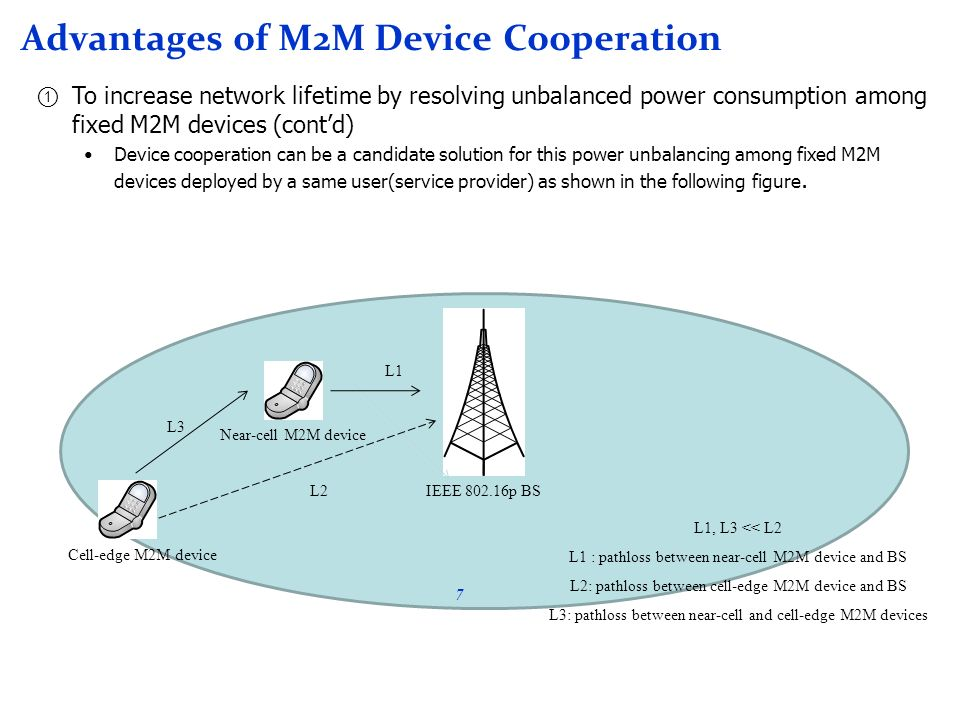 Advantages of M2M Device Cooperation To increase network lifetime by resolving unbalanced power consumption among fixed M2M devices (contd) Device coo