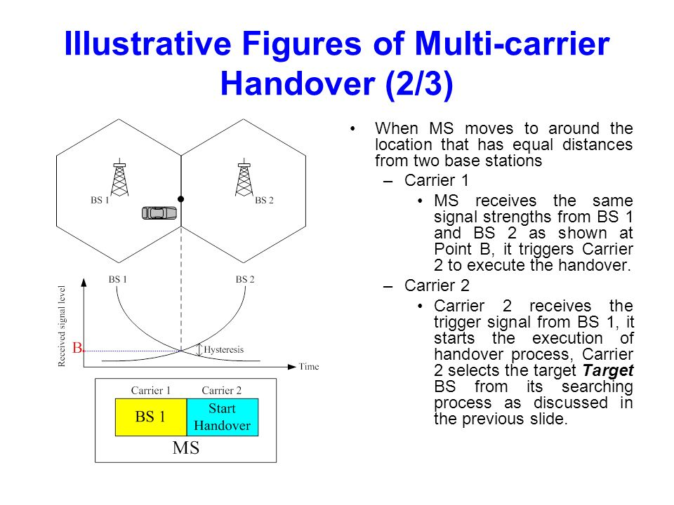 Illustrative Figures of Multi-carrier Handover (2/3) When MS moves to around the location that has equal distances from two base stations –Carrier 1 MS receives the same signal strengths from BS 1 and BS 2 as shown at Point B, it triggers Carrier 2 to execute the handover.