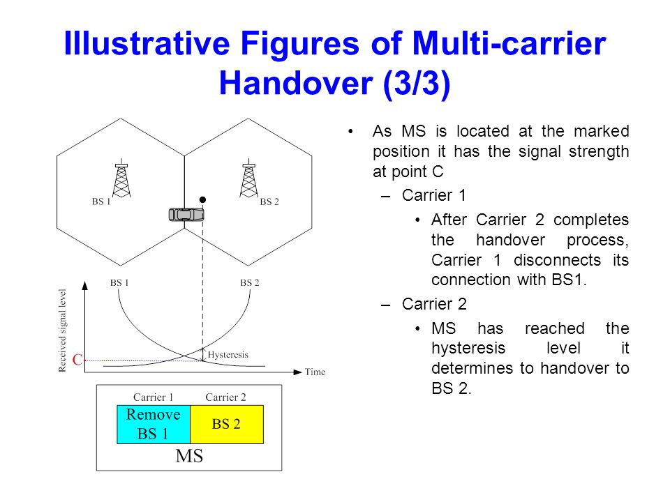 Illustrative Figures of Multi-carrier Handover (3/3) As MS is located at the marked position it has the signal strength at point C –Carrier 1 After Carrier 2 completes the handover process, Carrier 1 disconnects its connection with BS1.