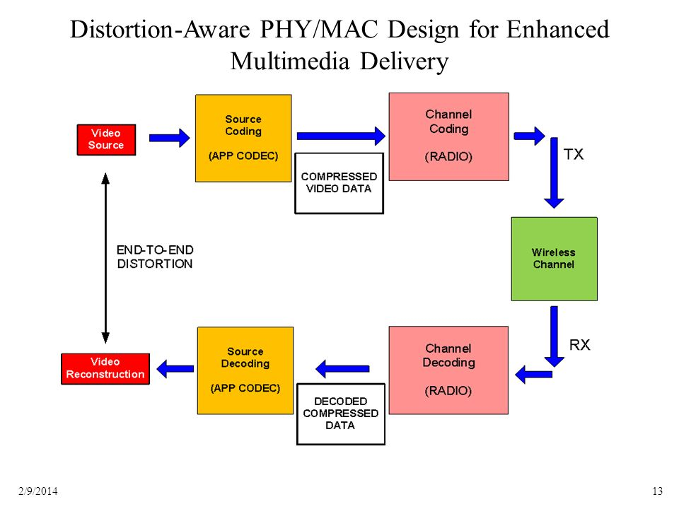 132/9/2014 Distortion-Aware PHY/MAC Design for Enhanced Multimedia Delivery