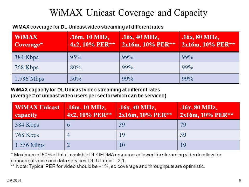 92/9/2014 WiMAX Unicast Coverage and Capacity * Maximum of 50% of total available DL OFDMA resources allowed for streaming video to allow for concurrent voice and data services, DL:UL ratio = 2:1.