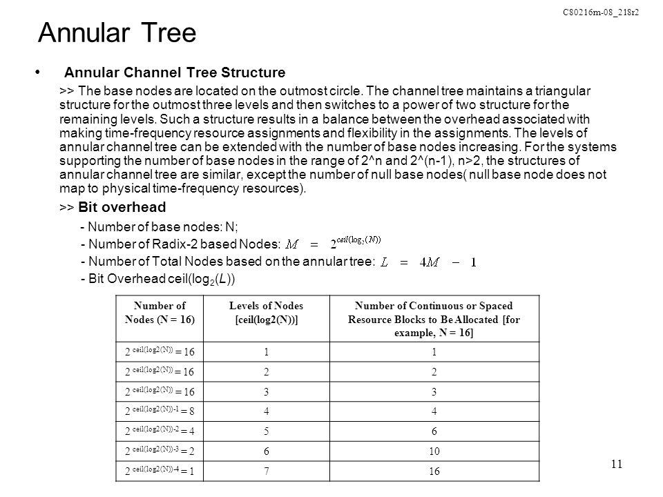 C80216m-08_218r2 11 Annular Tree Annular Channel Tree Structure >> The base nodes are located on the outmost circle.