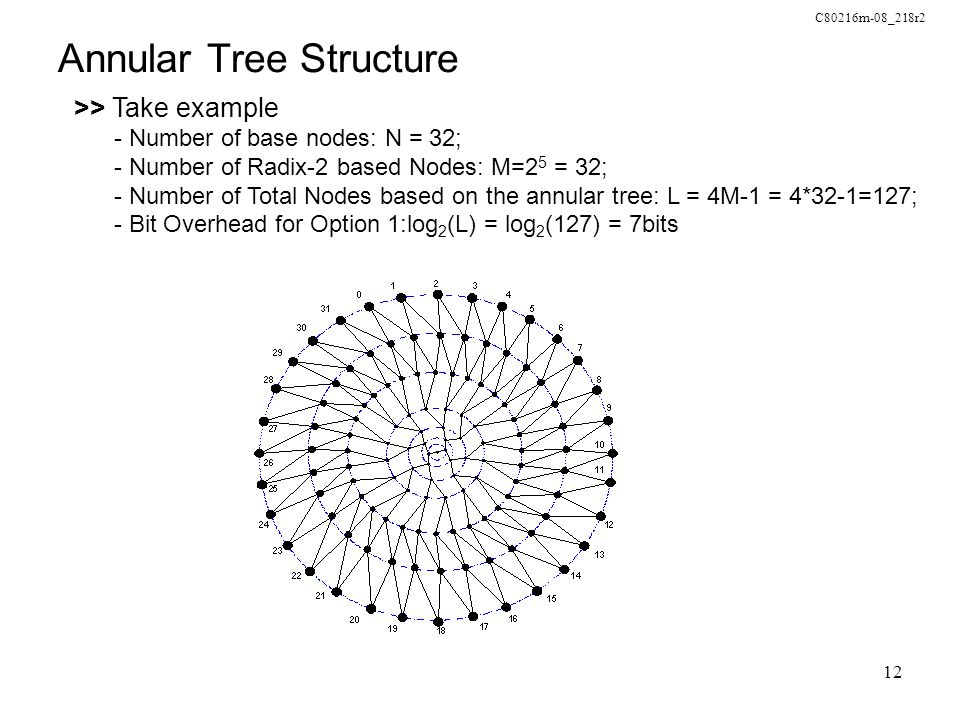 C80216m-08_218r2 12 Annular Tree Structure >> Take example - Number of base nodes: N = 32; - Number of Radix-2 based Nodes: M=2 5 = 32; - Number of To
