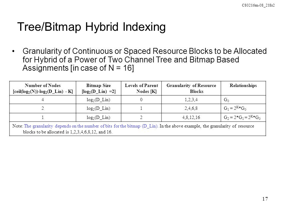 C80216m-08_218r2 17 Tree/Bitmap Hybrid Indexing Granularity of Continuous or Spaced Resource Blocks to be Allocated for Hybrid of a Power of Two Chann