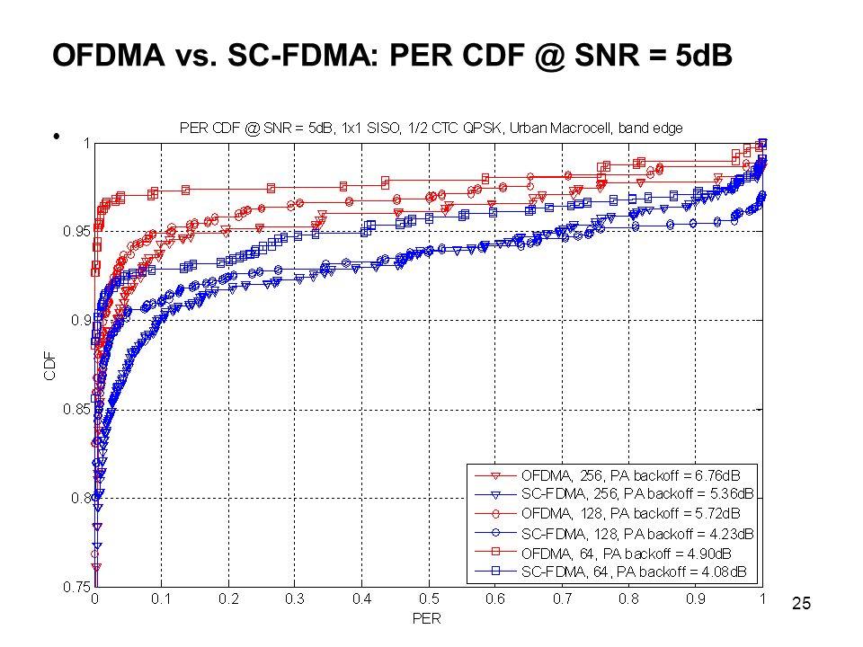 25 OFDMA vs. SC-FDMA: PER CDF @ SNR = 5dB