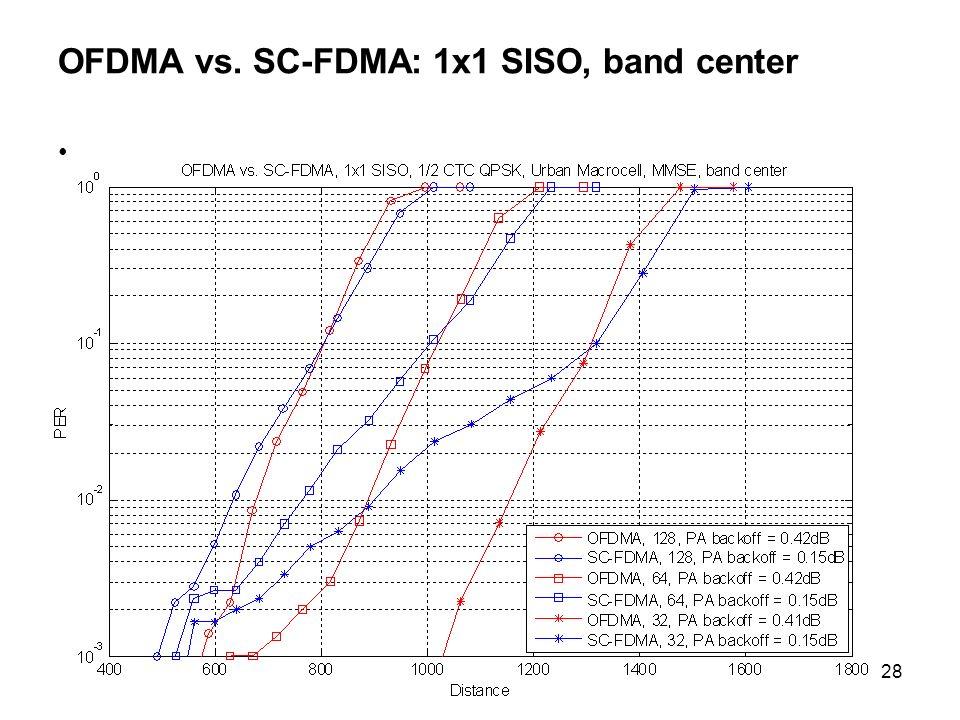 28 OFDMA vs. SC-FDMA: 1x1 SISO, band center