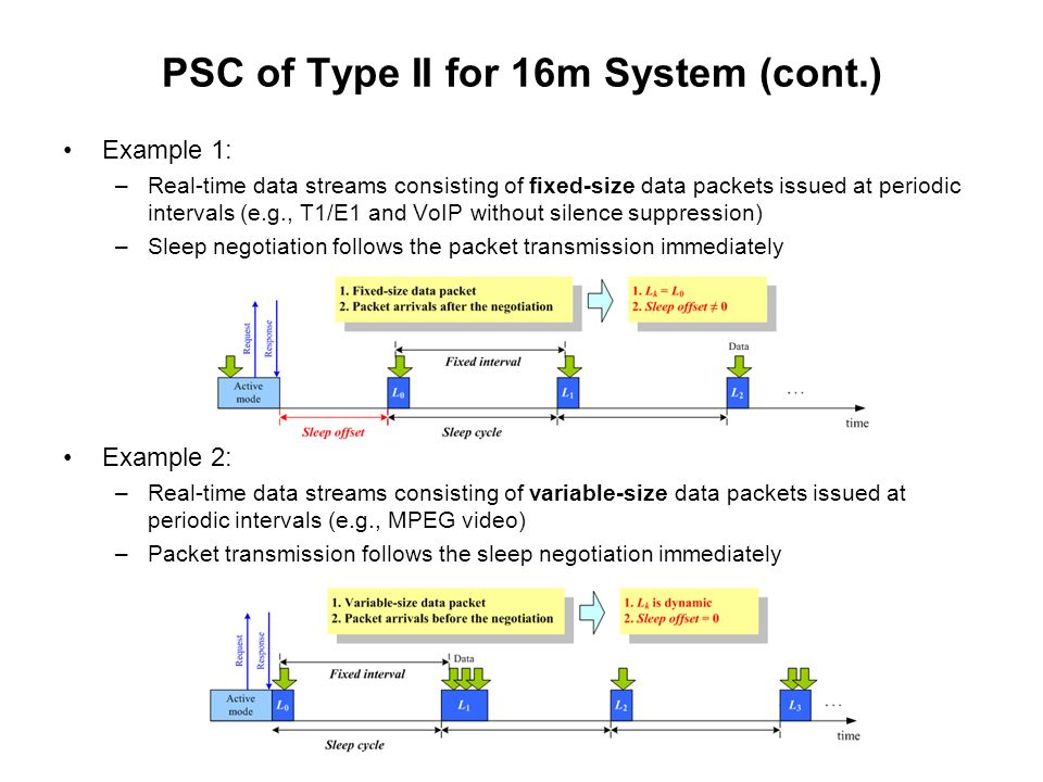 PSC of Type II for 16m System (cont.) Example 1: –Real-time data streams consisting of fixed-size data packets issued at periodic intervals (e.g., T1/E1 and VoIP without silence suppression) –Sleep negotiation follows the packet transmission immediately Example 2: –Real-time data streams consisting of variable-size data packets issued at periodic intervals (e.g., MPEG video) –Packet transmission follows the sleep negotiation immediately