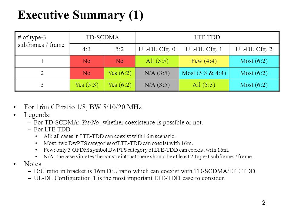 2 Executive Summary (1) For 16m CP ratio 1/8, BW 5/10/20 MHz.