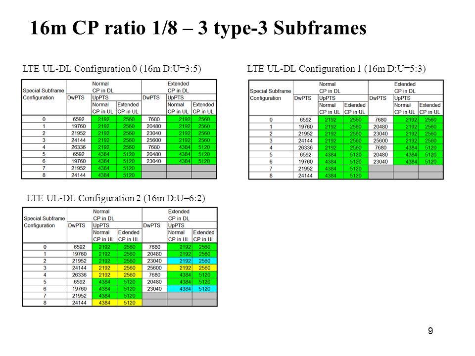 9 16m CP ratio 1/8 – 3 type-3 Subframes LTE UL-DL Configuration 1 (16m D:U=5:3) LTE UL-DL Configuration 2 (16m D:U=6:2) LTE UL-DL Configuration 0 (16m