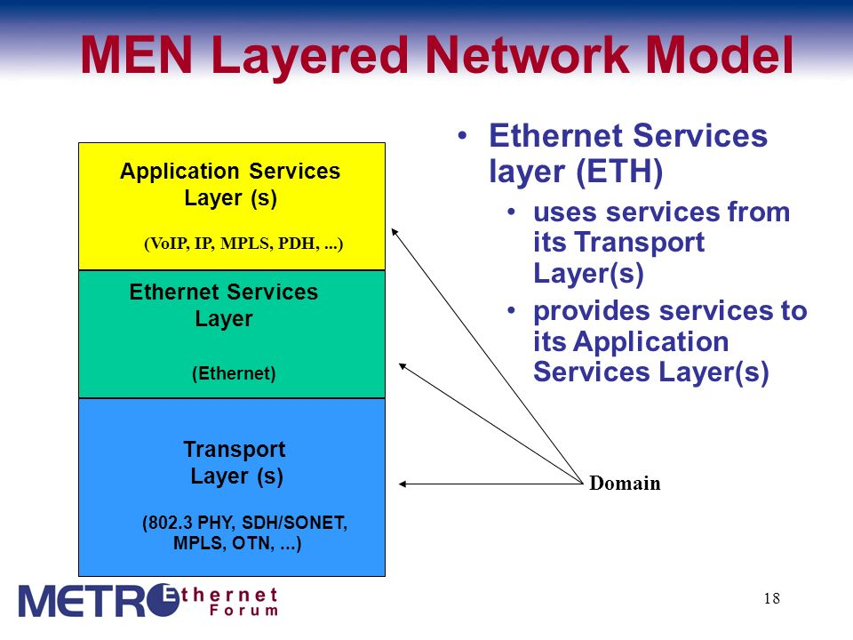 18 Ethernet Services Layer (802.3 PHY, SDH/SONET, MPLS, OTN,...) Transport Layer (s) (Ethernet) Ethernet Services layer (ETH) uses services from its T