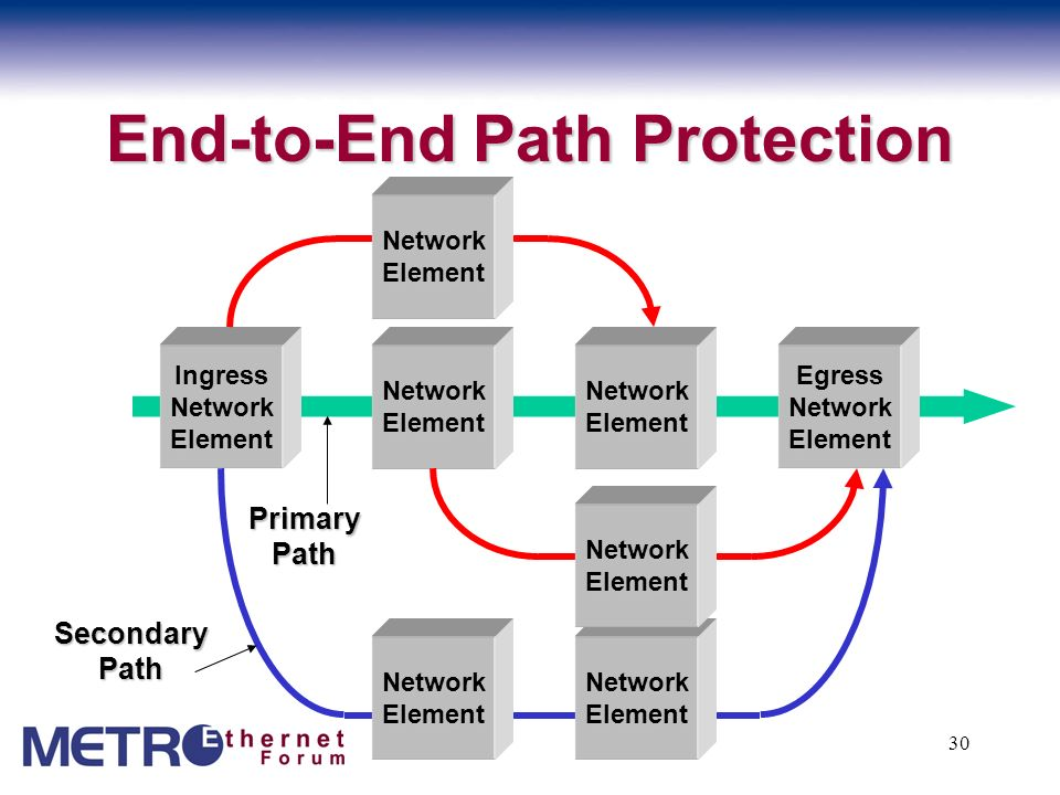 31 End-to-end OAM Metro Ethernet Network Metro Ethernet Network Metro Ethernet Network Metro Ethernet Network ISP Router Internet Access Provider Edge Provider Edge Ethernet Virtual Connection (EVC) Ethernet Access Network Ethernet Access Network Ethernet Access Network Ethernet Access Network Customer Edge Customer Edge UNI LMI LMI