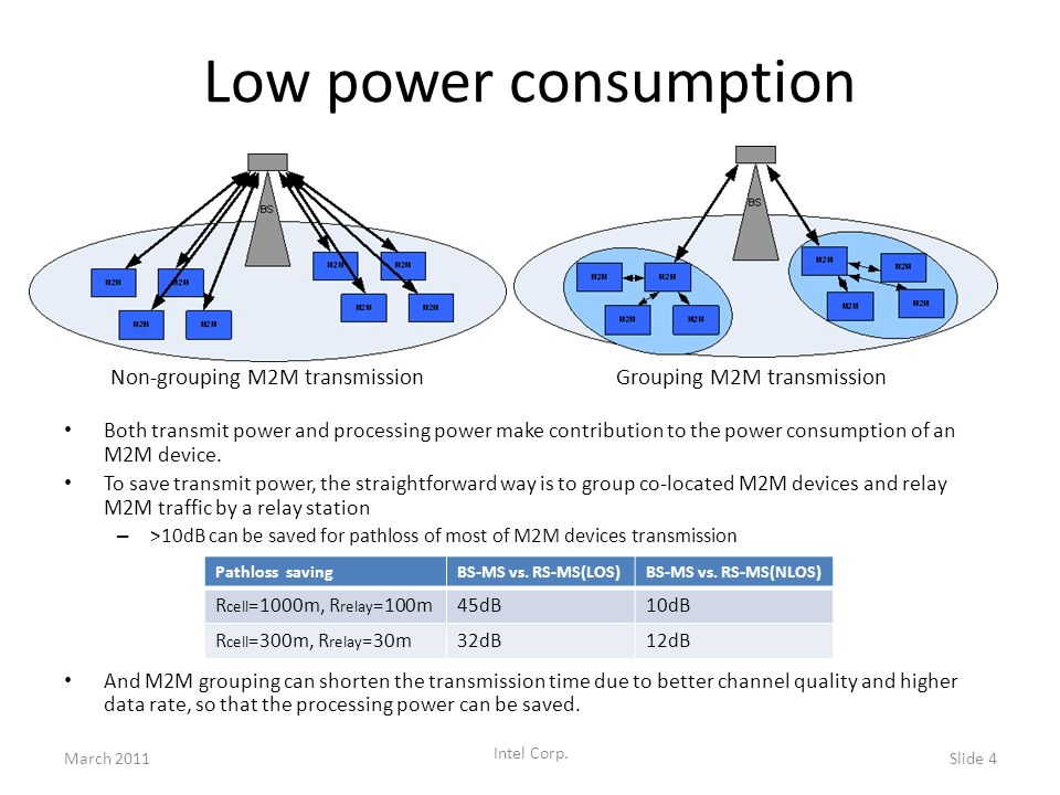 Low power consumption Both transmit power and processing power make contribution to the power consumption of an M2M device. To save transmit power, th