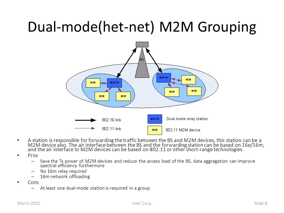 Dual-mode(het-net) M2M Grouping A station is responsible for forwarding the traffic between the BS and M2M devices, this station can be a M2M device also.