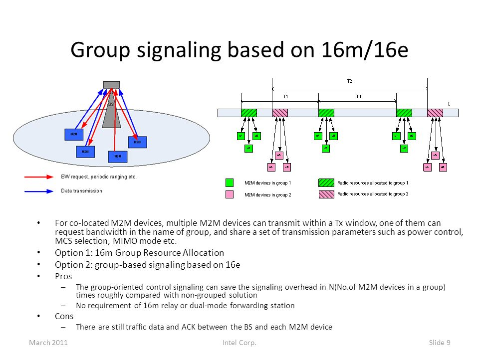Group signaling based on 16m/16e For co-located M2M devices, multiple M2M devices can transmit within a Tx window, one of them can request bandwidth i