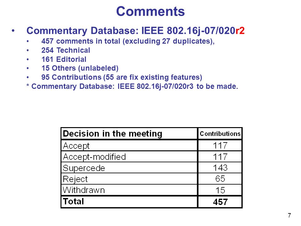 7 Comments Commentary Database: IEEE 802.16j-07/020r2 457 comments in total (excluding 27 duplicates), 254 Technical 161 Editorial 15 Others (unlabele