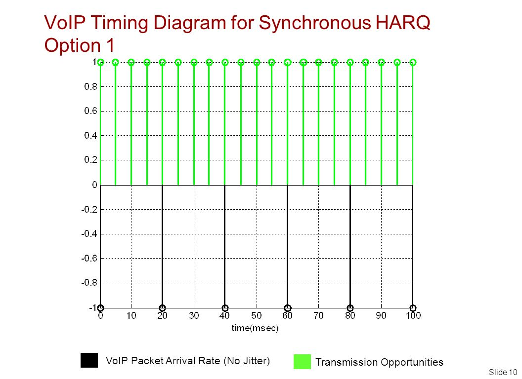 Slide 10 VoIP Timing Diagram for Synchronous HARQ Option 1 VoIP Packet Arrival Rate (No Jitter) Transmission Opportunities