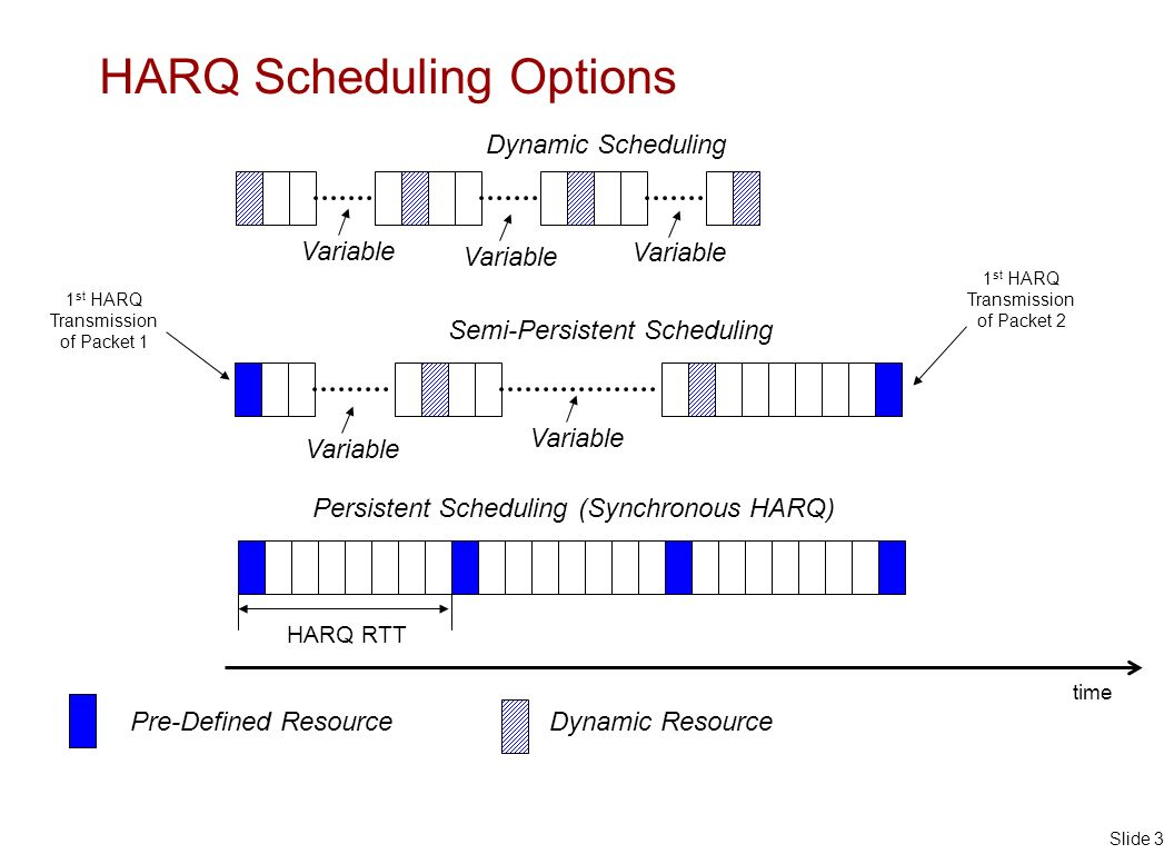 Slide 3 HARQ Scheduling Options Dynamic Scheduling Variable Semi-Persistent Scheduling time Pre-Defined ResourceDynamic Resource Persistent Scheduling (Synchronous HARQ) HARQ RTT 1 st HARQ Transmission of Packet 1 1 st HARQ Transmission of Packet 2 Variable