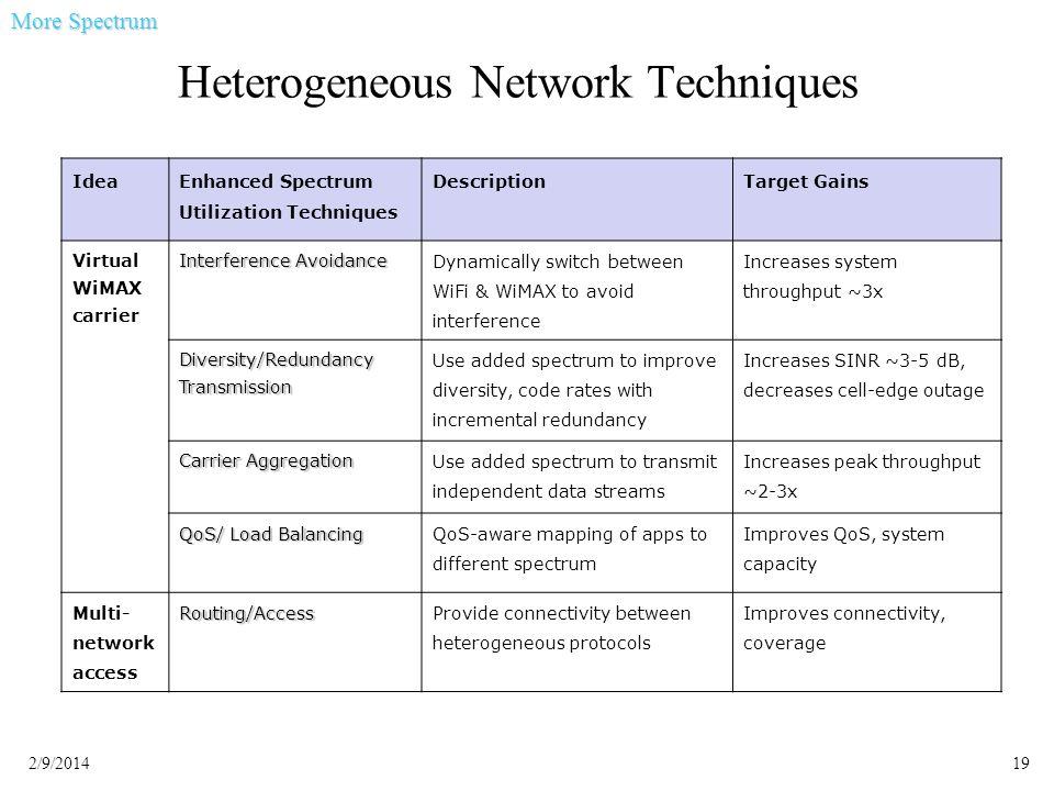 192/9/2014 Heterogeneous Network Techniques Idea Enhanced Spectrum Utilization Techniques DescriptionTarget Gains Virtual WiMAX carrier Interference A