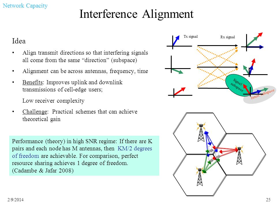252/9/2014 Interference Alignment Idea Align transmit directions so that interfering signals all come from the same direction (subspace) Alignment can