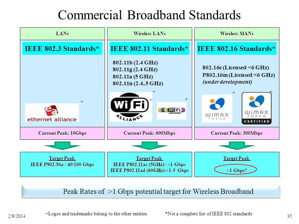 352/9/2014 Commercial Broadband Standards IEEE 802.3 Standards*IEEE 802.11 Standards*IEEE 802.16 Standards* LANs Wireless LANs Wireless MANs Current P