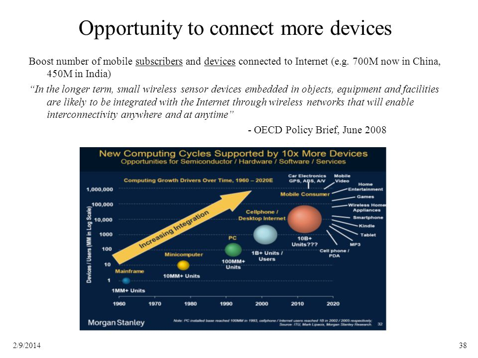 382/9/2014 Opportunity to connect more devices Boost number of mobile subscribers and devices connected to Internet (e.g. 700M now in China, 450M in I