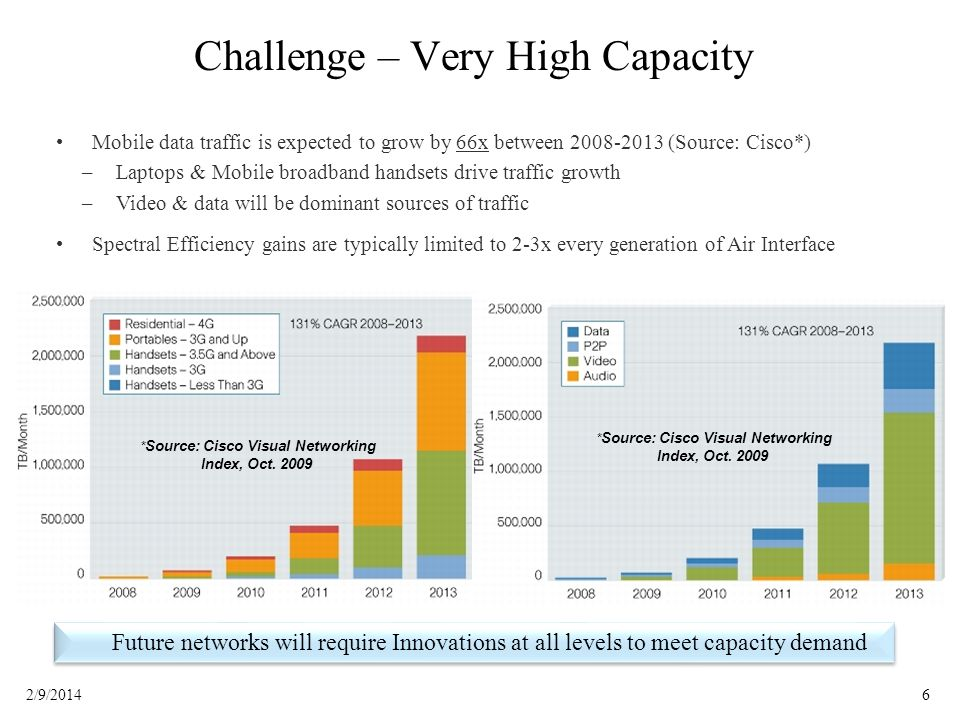 62/9/2014 Challenge – Very High Capacity Future networks will require Innovations at all levels to meet capacity demand * Source: Cisco Visual Network
