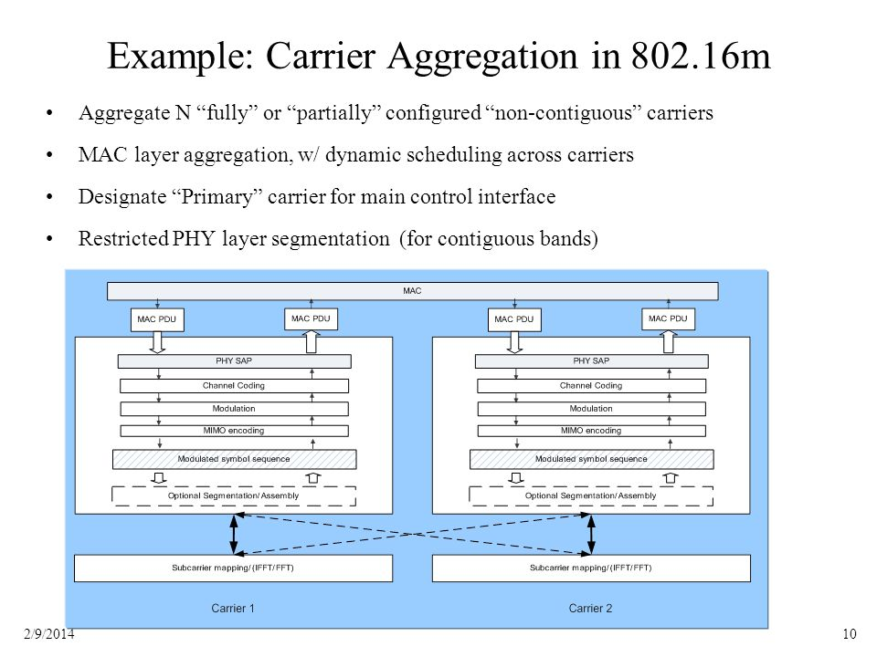 102/9/2014 Example: Carrier Aggregation in 802.16m Aggregate N fully or partially configured non-contiguous carriers MAC layer aggregation, w/ dynamic scheduling across carriers Designate Primary carrier for main control interface Restricted PHY layer segmentation (for contiguous bands)