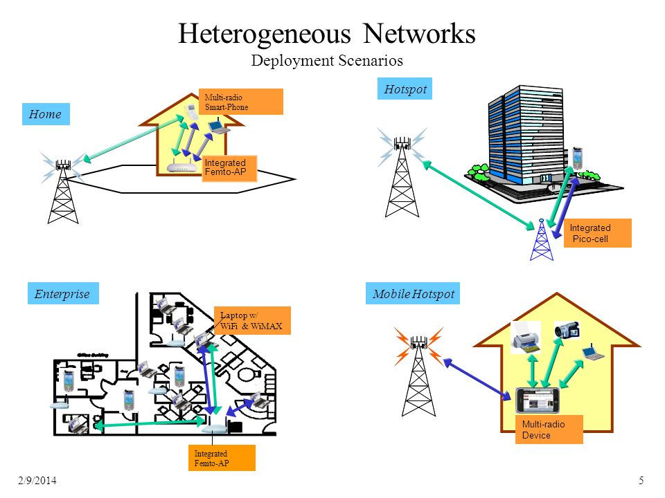 52/9/2014 Heterogeneous Networks Deployment Scenarios Enterprise Integrated Femto-AP Laptop w/ WiFi & WiMAX Hotspot Integrated Pico-cell Home Integrated Femto-AP Multi-radio Smart-Phone Multi-radio Device Mobile Hotspot