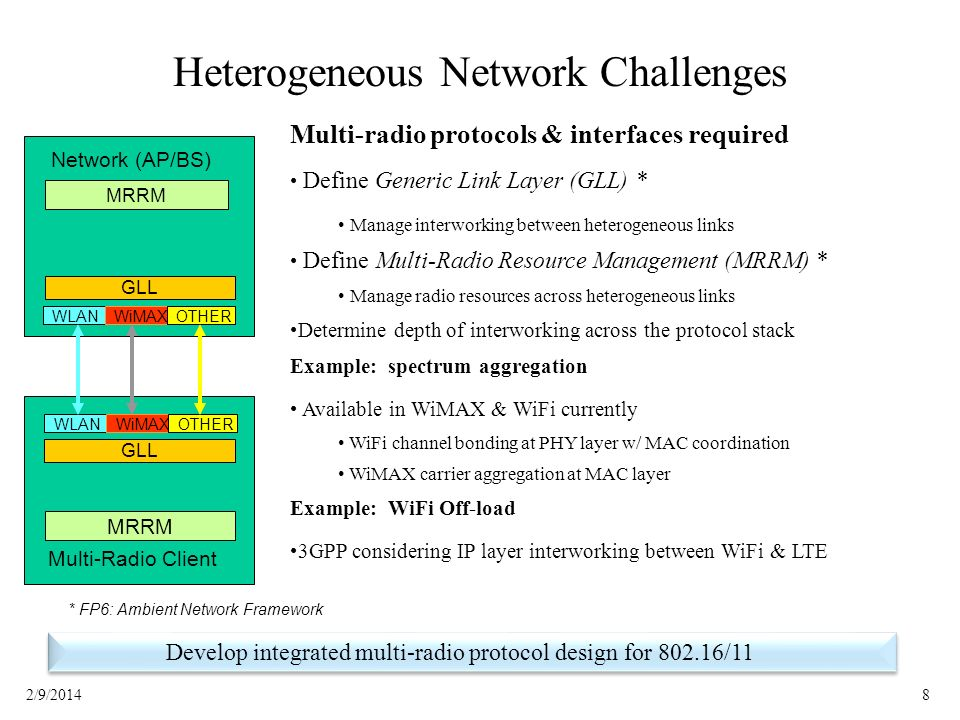 82/9/2014 Heterogeneous Network Challenges GLL WLANWiMAXOTHER MRRM Network (AP/BS) GLL WLANWiMAXOTHER MRRM Multi-Radio Client * FP6: Ambient Network F