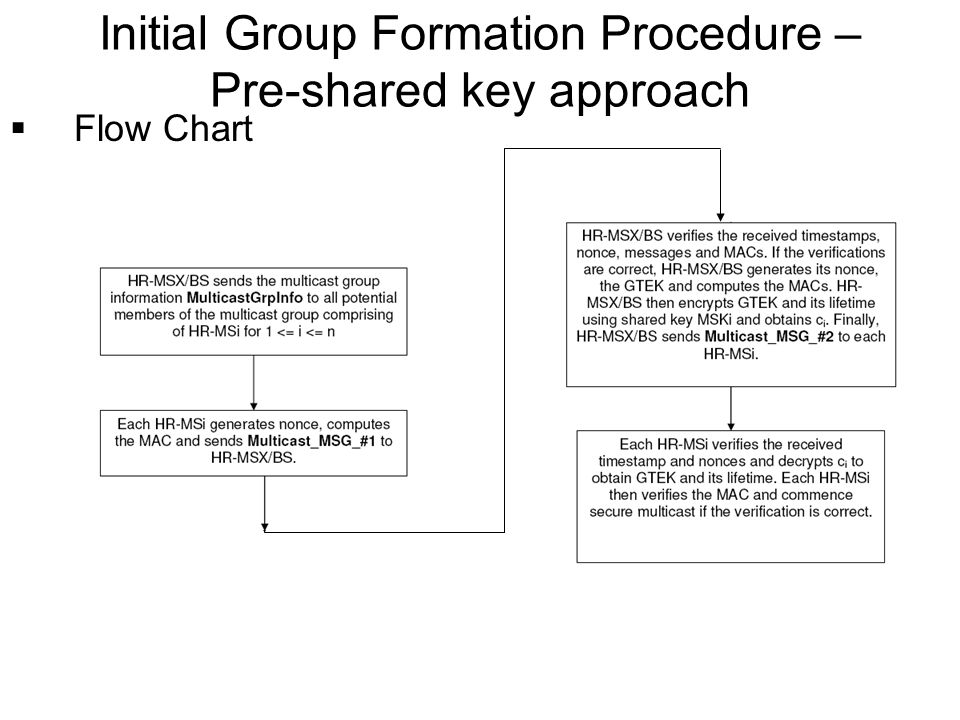 Flow Chart Initial Group Formation Procedure – Pre-shared key approach