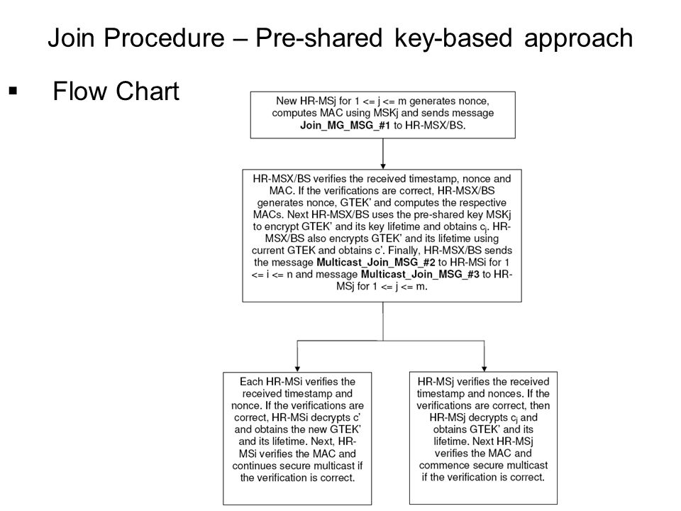 Flow Chart Join Procedure – Pre-shared key-based approach
