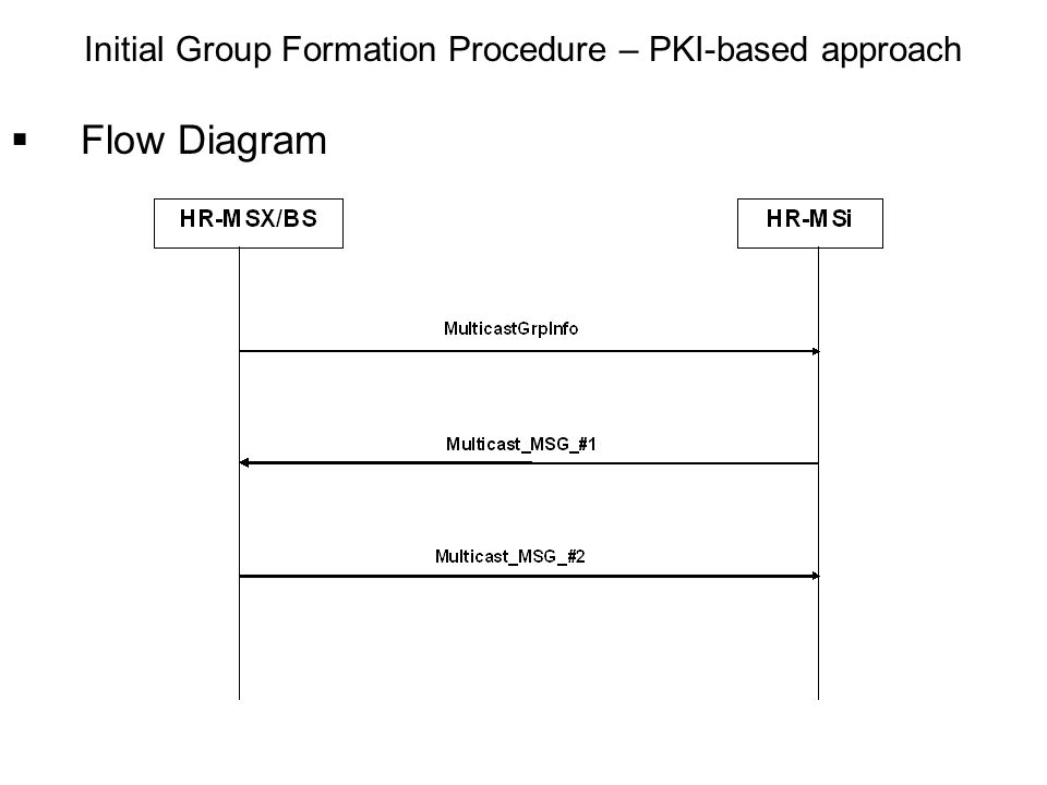 Flow Diagram Initial Group Formation Procedure – PKI-based approach