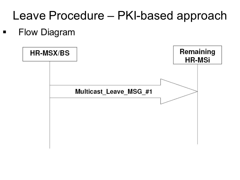 Flow Diagram Leave Procedure – PKI-based approach