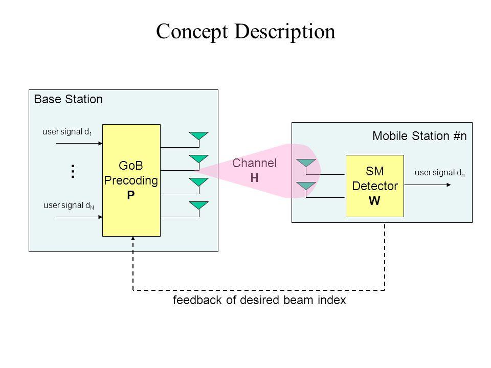 Concept Description GoB Precoding P user signal d 1 user signal d N … Base Station Mobile Station #n SM Detector W user signal d n Channel H feedback