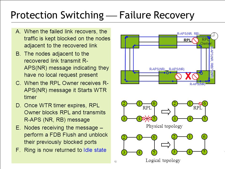10 Protection Switching Failure Recovery A.When the failed link recovers, the traffic is kept blocked on the nodes adjacent to the recovered link B.Th