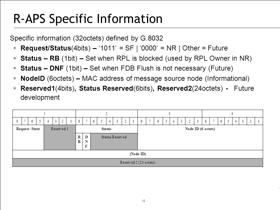 12 R-APS Specific Information Specific information (32octets) defined by G.8032 Request/Status(4bits) – 1011 = SF | 0000 = NR | Other = Future Status