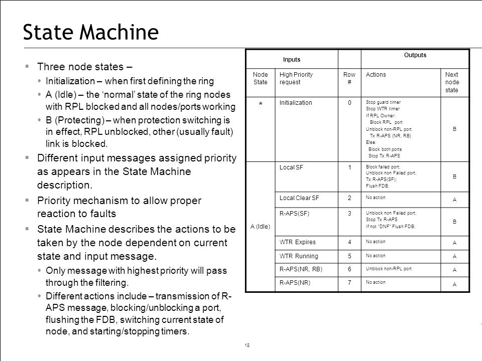 18 State Machine Three node states – Initialization – when first defining the ring A (Idle) – the normal state of the ring nodes with RPL blocked and