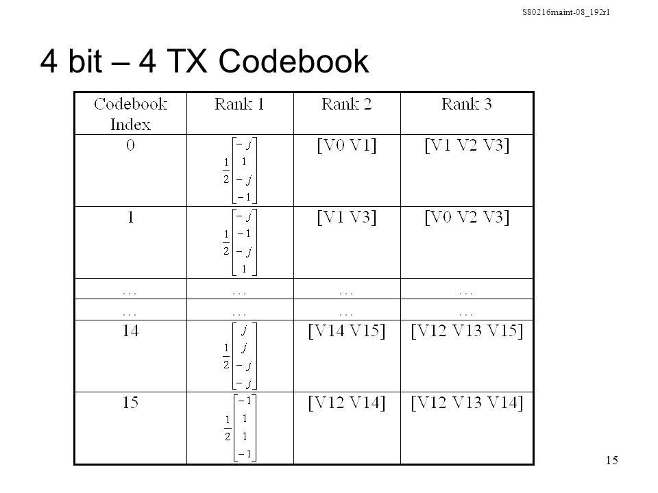 S80216maint-08_192r1 15 4 bit – 4 TX Codebook