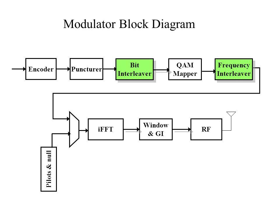 802.16 PUSC Permutation Distribution of data symbols of a sub- channel not uniform!