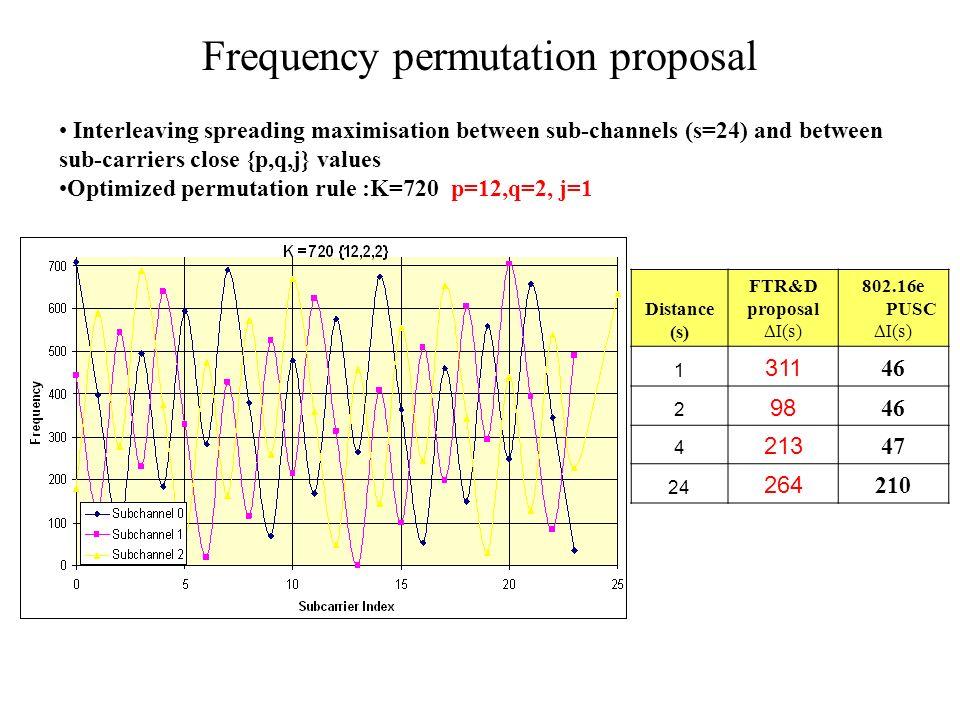 Bit interleaving Same algorithm as frequency interleaver Optimum values: {p,q,j}={36,2,1} for coded size = 576 Provides high interleaving spreading: 217 Distance (s) FTR&D proposal I(s) 802.16e I(s) 1217 37 2142 72 275 109 3284 144