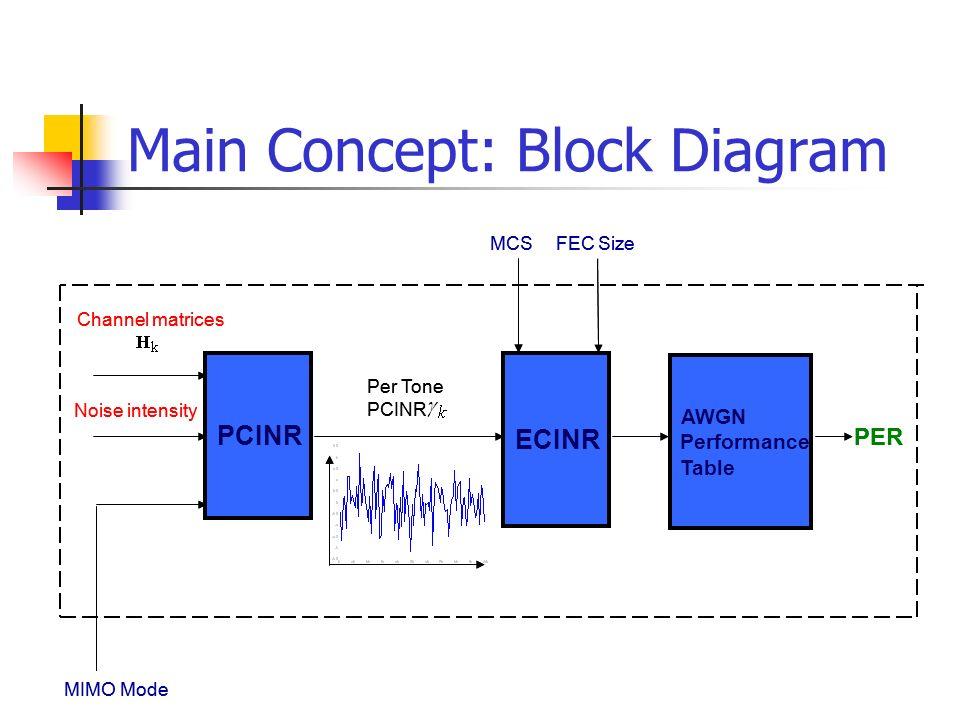 Main Concept: Block Diagram MIMO Mode PCINR Channel matrices Noise intensity Per Tone PCINR ECINR MCS FEC Size AWGN Performance Table PER PCINR Channel matrices Noise intensity Per Tone PCINR ECINR MCS FEC Size AWGN Performance Table PER